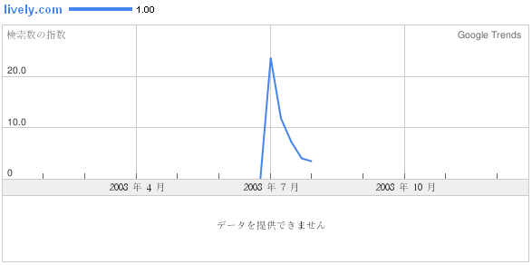 lively_trend